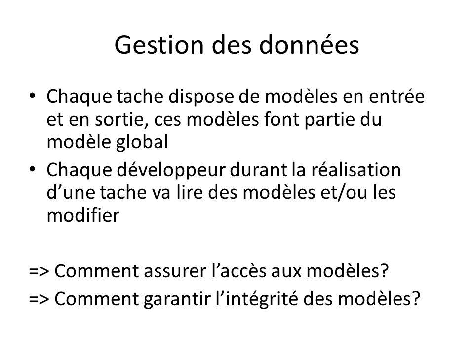 Gestion des données Chaque tache dispose de modèles en entrée et en sortie, ces modèles font partie du modèle global Chaque développeur durant la réal