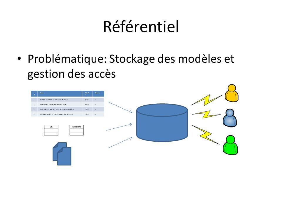 Référentiel Problématique: Stockage des modèles et gestion des accès IdId NamePriorit y Parent 1Système de gestion des notes des étudiantsSevère1 2Les