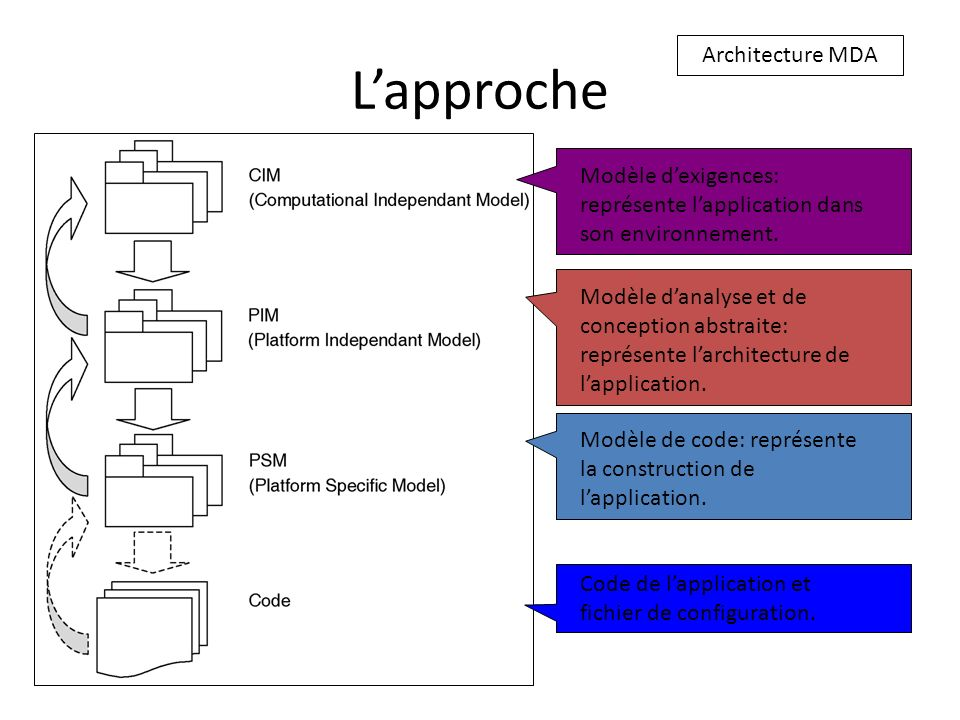 Lapproche Architecture MDA Modèle dexigences: représente lapplication dans son environnement. Modèle danalyse et de conception abstraite: représente l