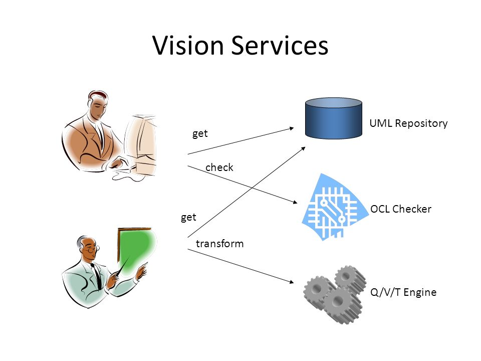 Vision Services UML Repository OCL Checker Q/V/T Engine check get transform get