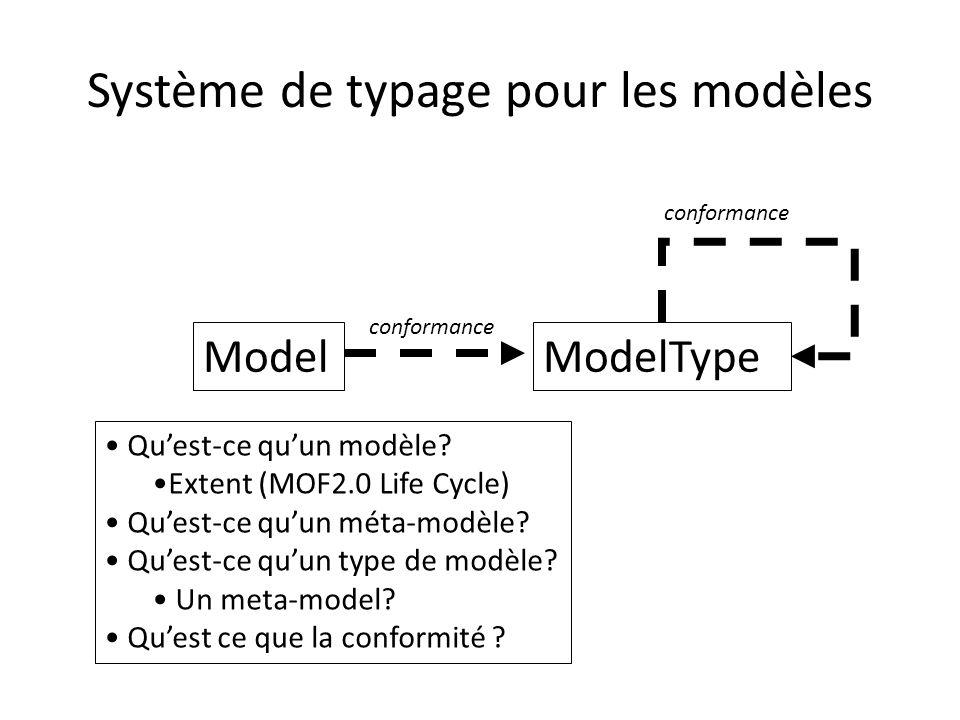 Système de typage pour les modèles ModelModelType conformance Quest-ce quun modèle? Extent (MOF2.0 Life Cycle) Quest-ce quun méta-modèle? Quest-ce quu
