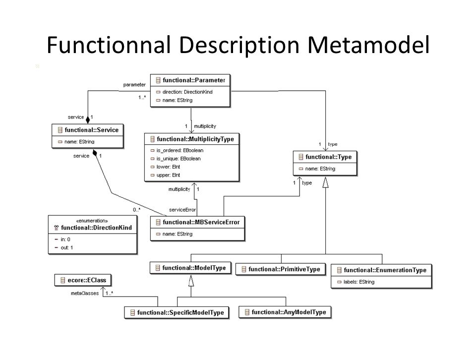 Functionnal Description Metamodel