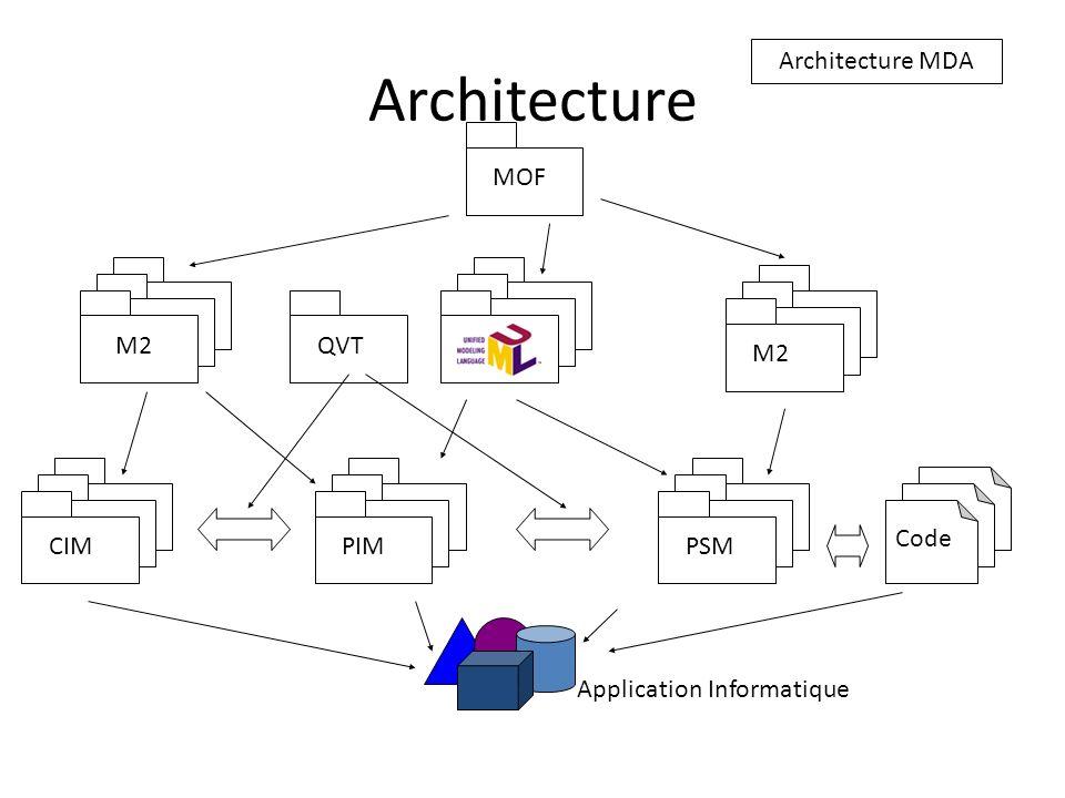 Système de typage pour les modèles ModelModelType conformance Quest-ce quun modèle.