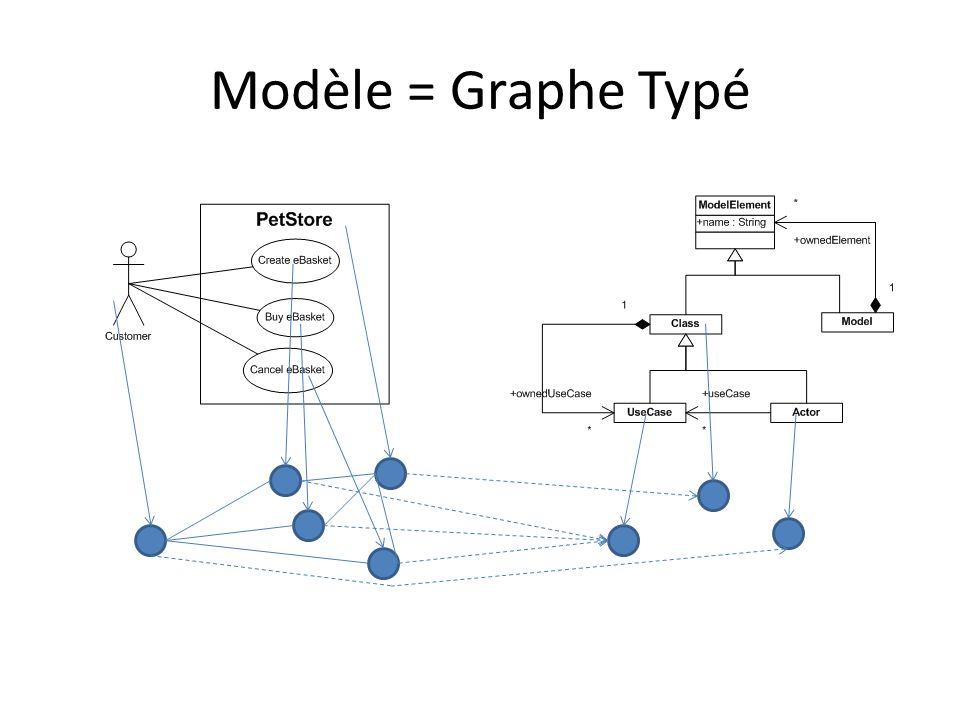 Modèle = Graphe Typé