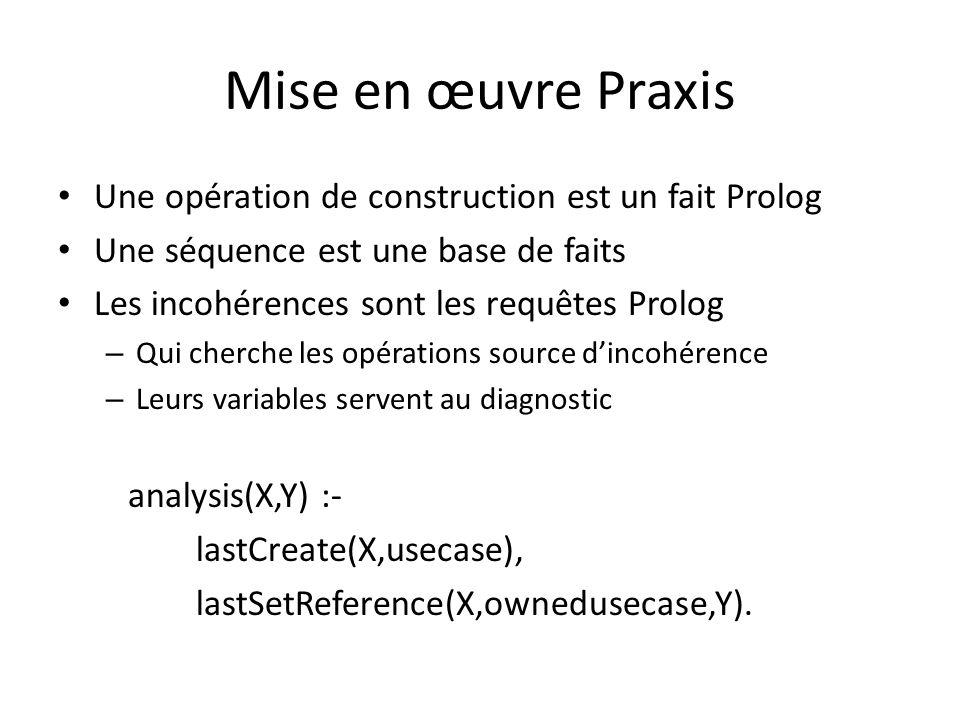 Mise en œuvre Praxis Une opération de construction est un fait Prolog Une séquence est une base de faits Les incohérences sont les requêtes Prolog – Q