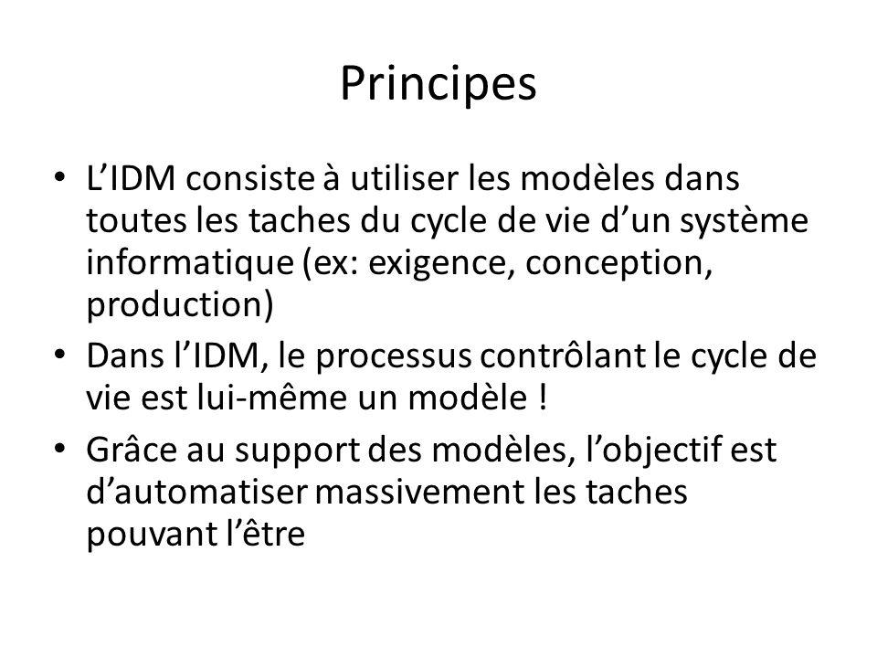Principes LIDM consiste à utiliser les modèles dans toutes les taches du cycle de vie dun système informatique (ex: exigence, conception, production)