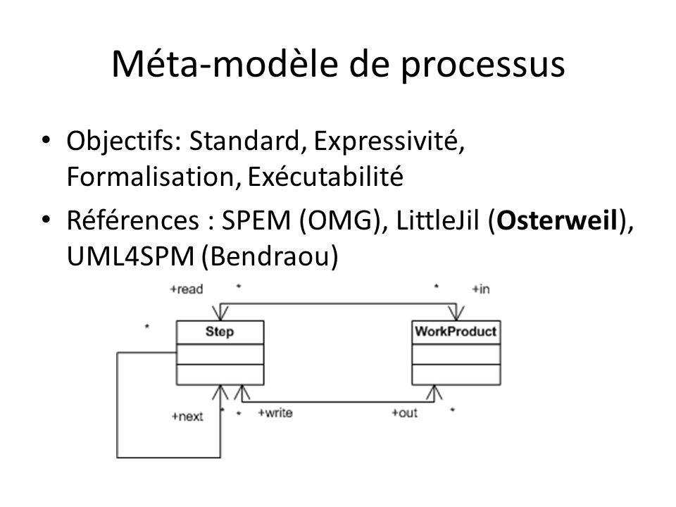 Méta-modèle de processus Objectifs: Standard, Expressivité, Formalisation, Exécutabilité Références : SPEM (OMG), LittleJil (Osterweil), UML4SPM (Bend
