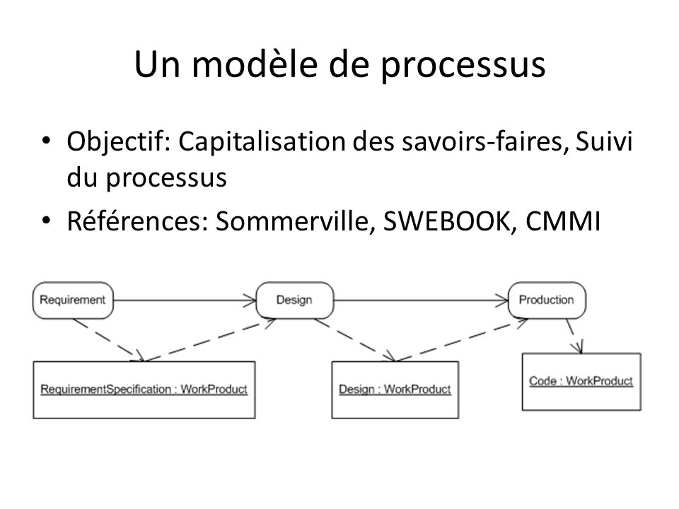Un peu de concret 1.Mr Exigence veut construire son modèle dexigences et prévenir Mme Design.