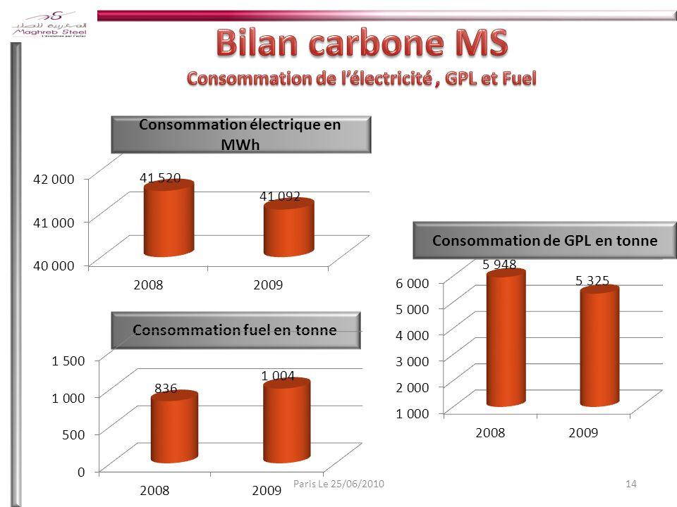 14Paris Le 25/06/2010 Consommation électrique en MWh Consommation de GPL en tonne Consommation fuel en tonne