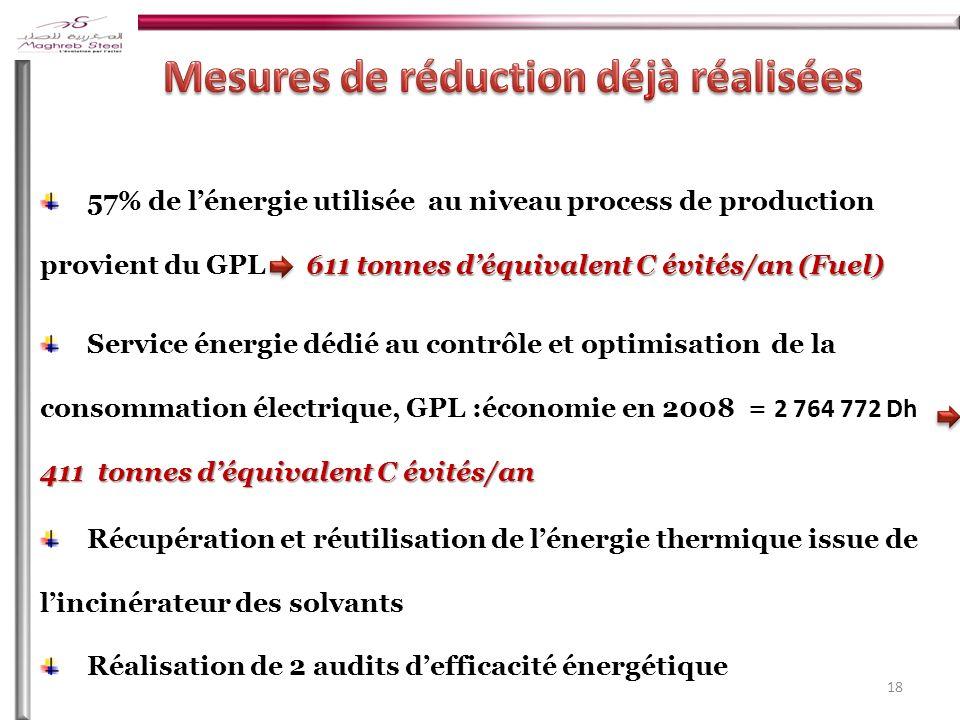 18 611tonnes déquivalent C évités/an (Fuel) 57% de lénergie utilisée au niveau process de production provient du GPL 611 tonnes déquivalent C évités/an (Fuel) 411 tonnes déquivalent C évités/an Service énergie dédié au contrôle et optimisation de la consommation électrique, GPL :économie en 2008 = 2 764 772 Dh 411 tonnes déquivalent C évités/an Récupération et réutilisation de lénergie thermique issue de lincinérateur des solvants Réalisation de 2 audits defficacité énergétique