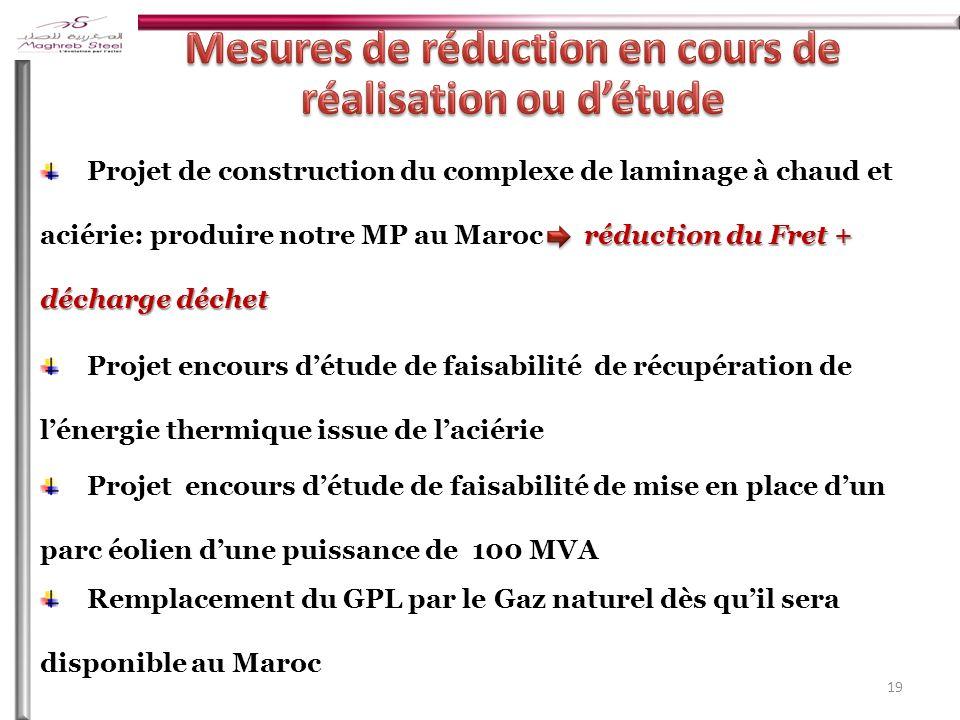 19 Remplacement du GPL par le Gaz naturel dès quil sera disponible au Maroc réduction du Fret + décharge déchet Projet de construction du complexe de laminage à chaud et aciérie: produire notre MP au Maroc réduction du Fret + décharge déchet Projet encours détude de faisabilité de récupération de lénergie thermique issue de laciérie Projet encours détude de faisabilité de mise en place dun parc éolien dune puissance de 100 MVA