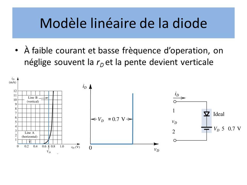 Modèle linéaire de la diode À faible courant et basse frèquence doperation, on néglige souvent la r D et la pente devient verticale =