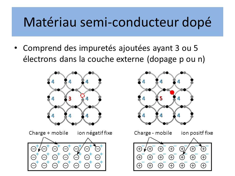 Matériau semi-conducteur dopé Comprend des impuretés ajoutées ayant 3 ou 5 électrons dans la couche externe (dopage p ou n) Charge + mobile ion négati