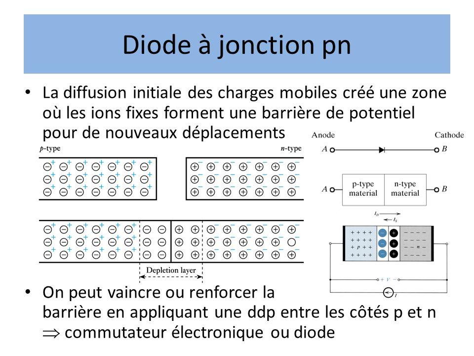 Diode à jonction pn La diffusion initiale des charges mobiles créé une zone où les ions fixes forment une barrière de potentiel pour de nouveaux dépla