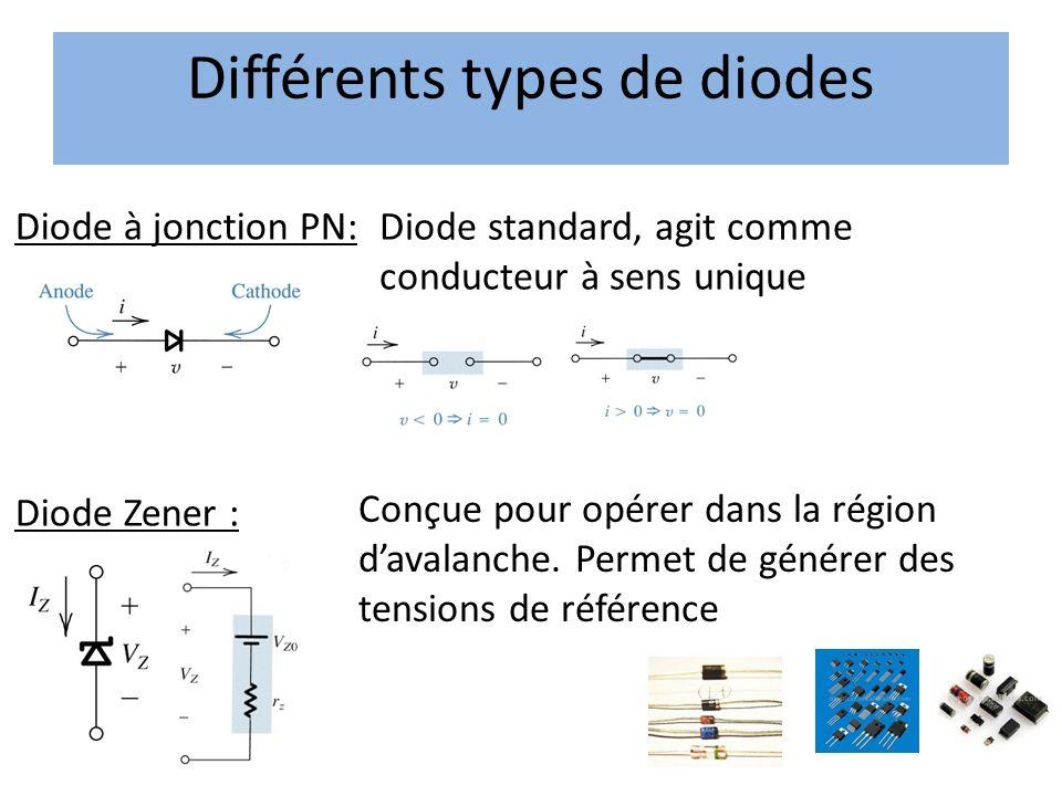 Diode à jonction PN: Diode standard, agit comme conducteur à sens unique Diode Zener : Conçue pour opérer dans la région davalanche. Permet de générer