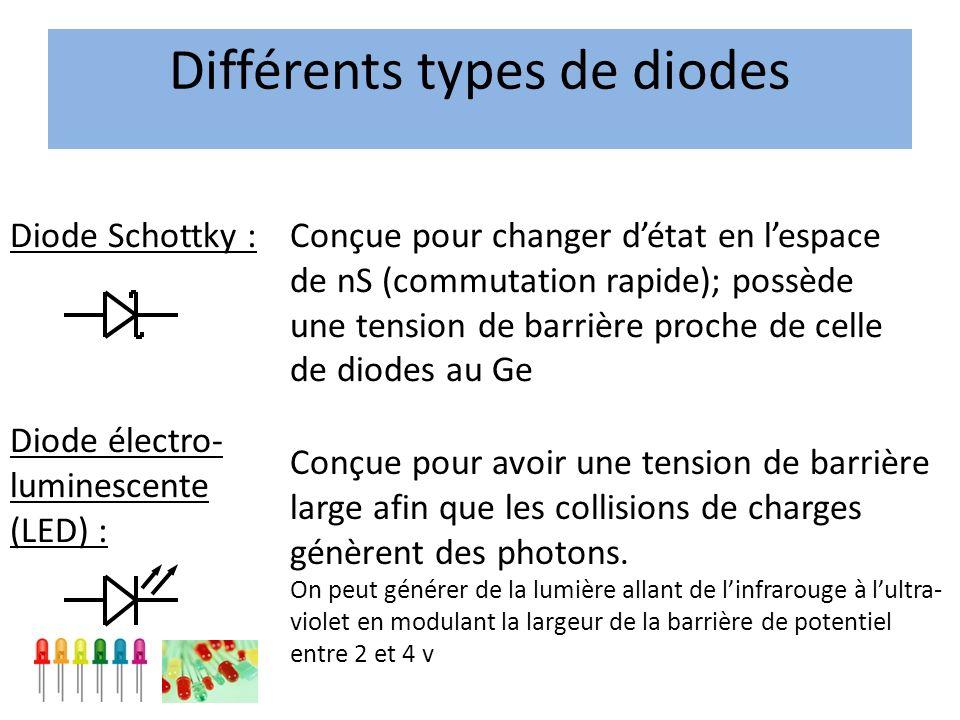 Diode Schottky :Conçue pour changer détat en lespace de nS (commutation rapide); possède une tension de barrière proche de celle de diodes au Ge Diode