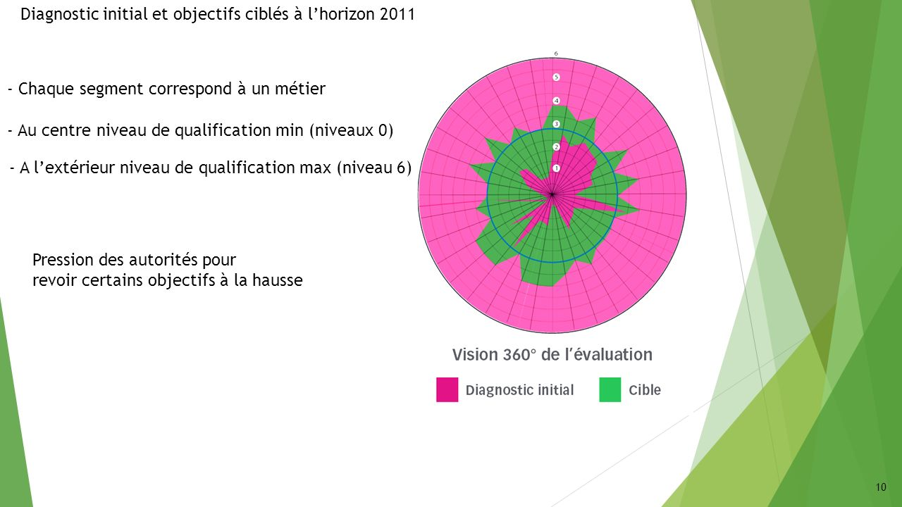10 Diagnostic initial et objectifs ciblés à lhorizon 2011 Pression des autorités pour revoir certains objectifs à la hausse - Chaque segment correspon