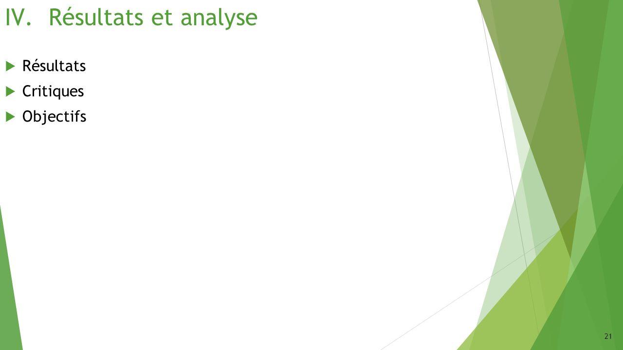 IV.Résultats et analyse Résultats Critiques Objectifs 21