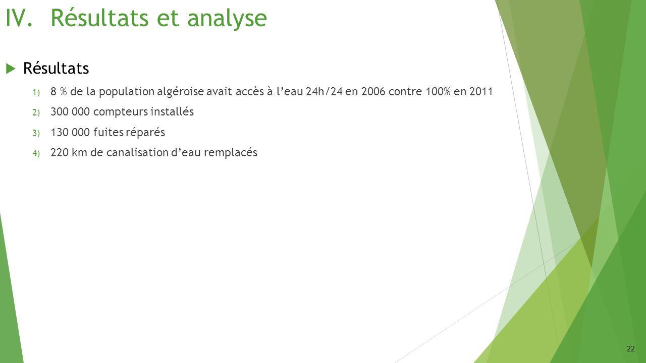 IV.Résultats et analyse Résultats 1) 8 % de la population algéroise avait accès à leau 24h/24 en 2006 contre 100% en 2011 2) 300 000 compteurs install