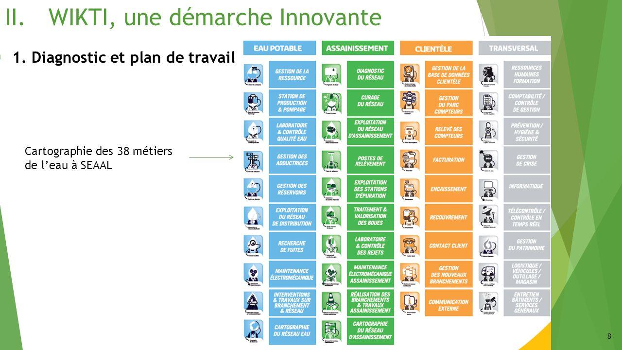 II.WIKTI, une démarche Innovante 8 Cartographie des 38 métiers de leau à SEAAL 1. Diagnostic et plan de travail