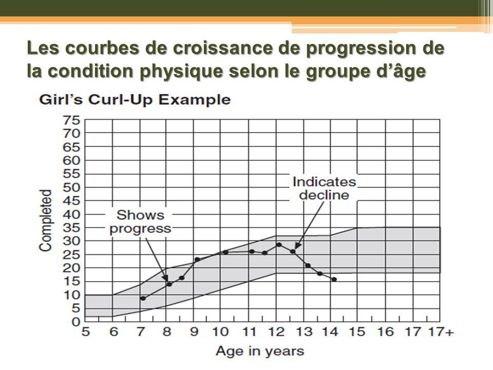 Les courbes de croissance de progression de la condition physique selon le groupe dâge