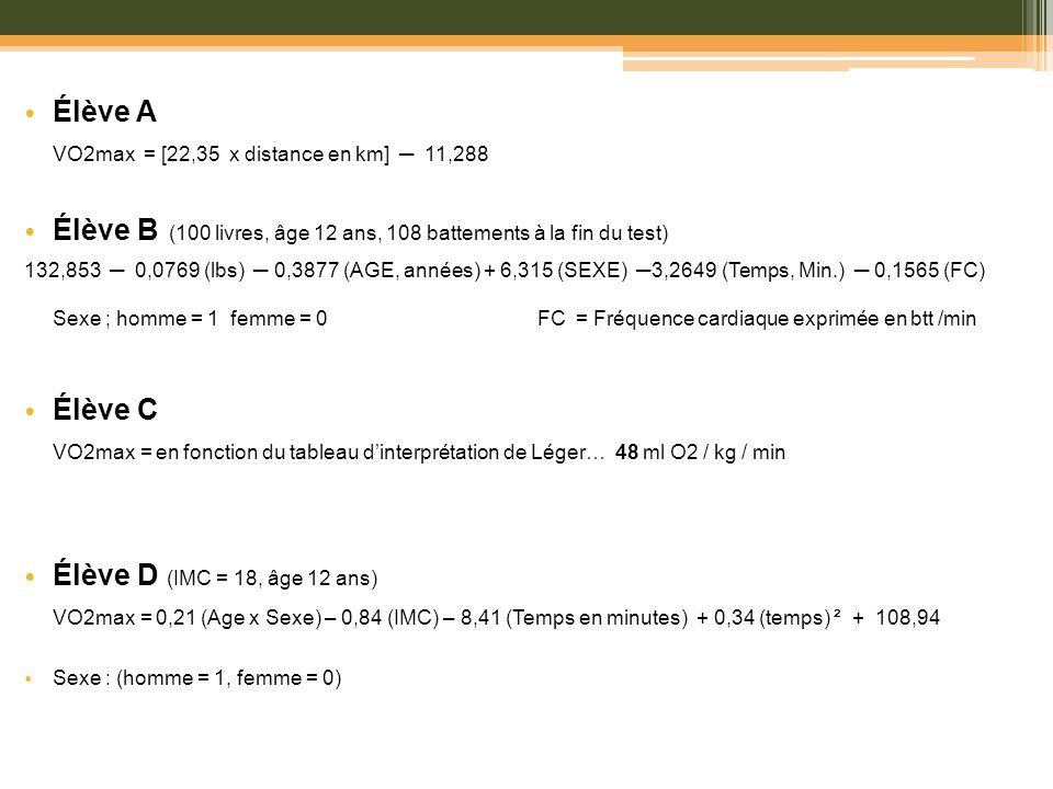 Élève A VO2max = [22,35 x distance en km] 11,288 Élève B (100 livres, âge 12 ans, 108 battements à la fin du test) 132,853 0,0769 (lbs) 0,3877 (AGE, a