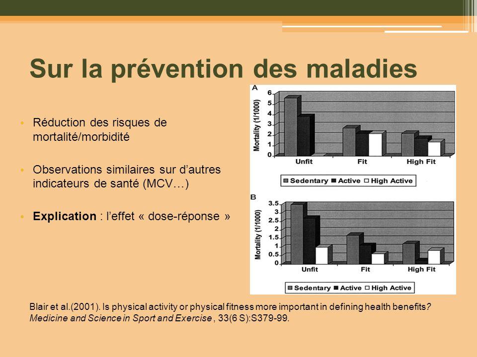 Sur la prévention des maladies Réduction des risques de mortalité/morbidité Observations similaires sur dautres indicateurs de santé (MCV…) Explicatio