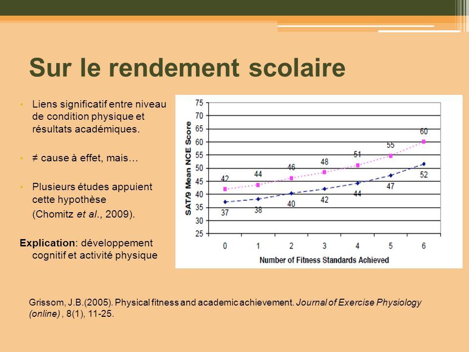 Sur le rendement scolaire Liens significatif entre niveau de condition physique et résultats académiques. cause à effet, mais… Plusieurs études appuie