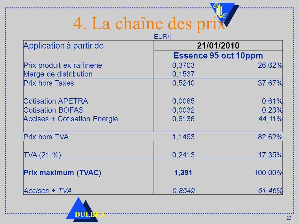 23 DULBEA 4. La chaîne des prix EUR/l Application à partir de21/01/2010 Essence 95 oct 10ppm Prix produit ex-raffinerie0,370326,62% Marge de distribut