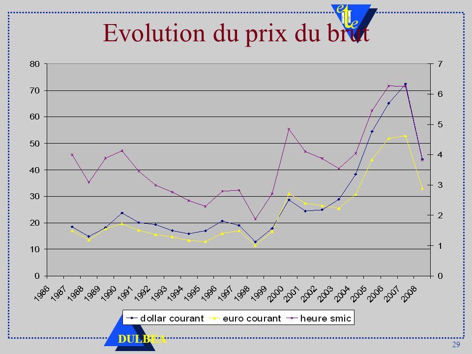 29 DULBEA Evolution du prix du brut