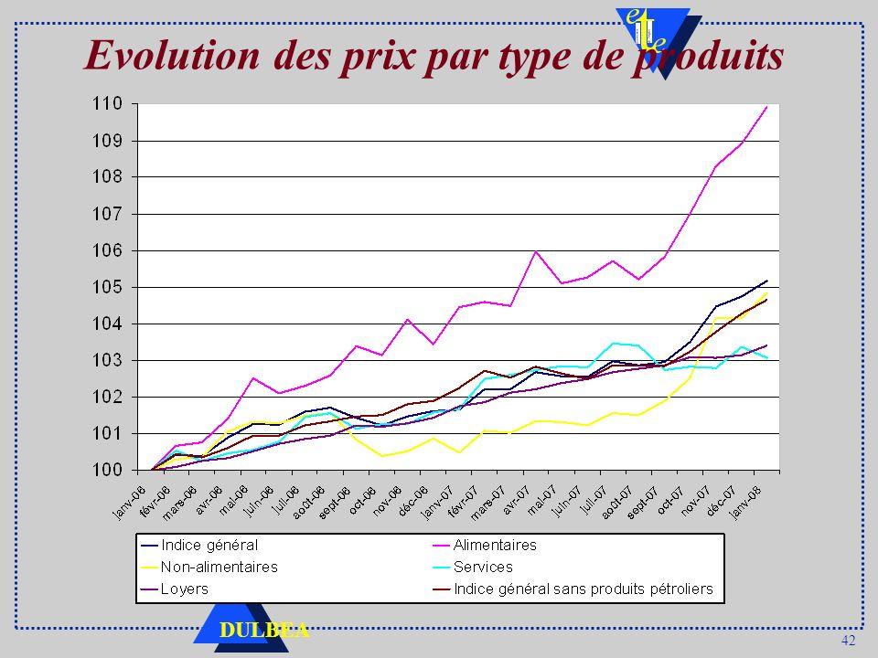 42 DULBEA Evolution des prix par type de produits