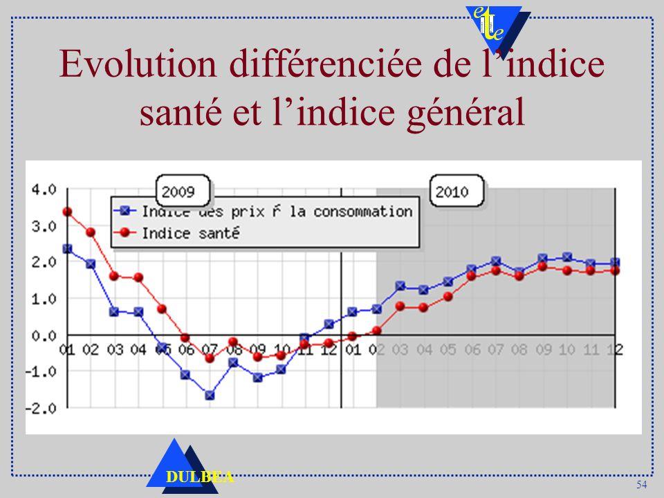 54 DULBEA Evolution différenciée de lindice santé et lindice général