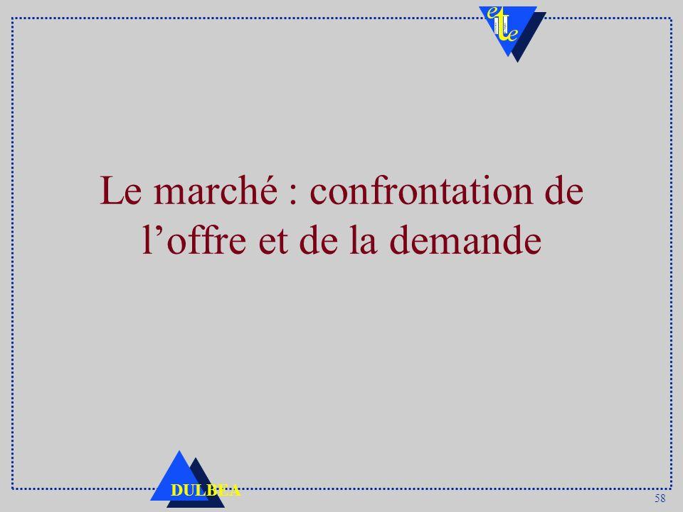 58 DULBEA Le marché : confrontation de loffre et de la demande