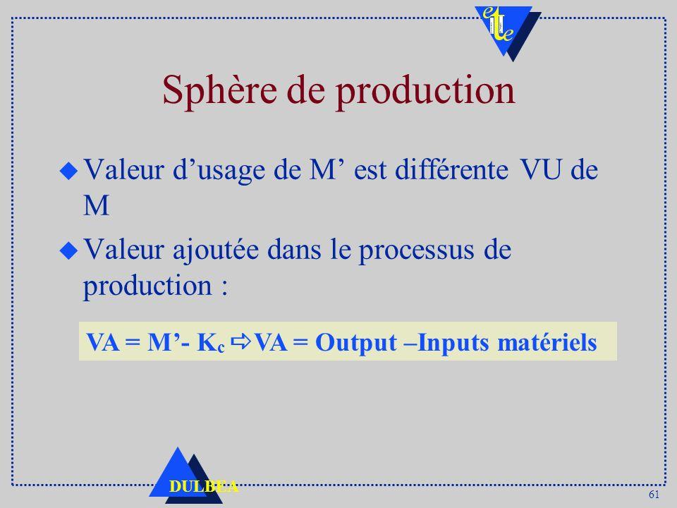 61 DULBEA Sphère de production u Valeur dusage de M est différente VU de M u Valeur ajoutée dans le processus de production : VA = M- K c VA = Output