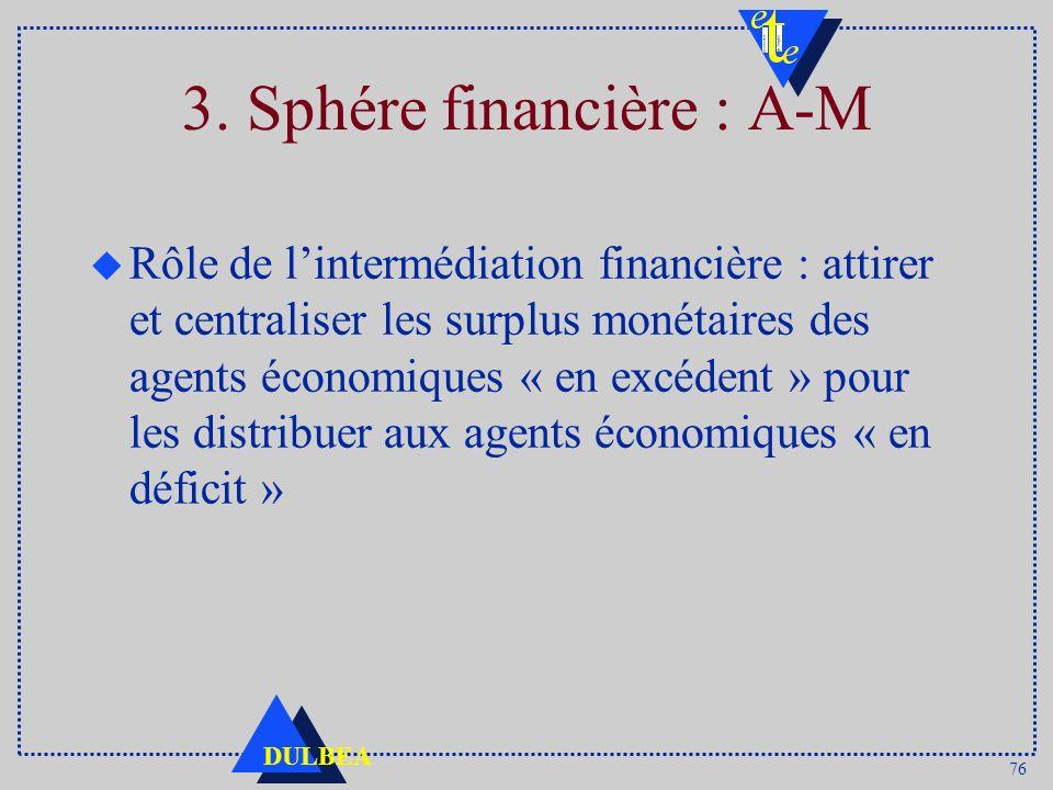 76 DULBEA 3. Sphére financière : A-M u Rôle de lintermédiation financière : attirer et centraliser les surplus monétaires des agents économiques « en