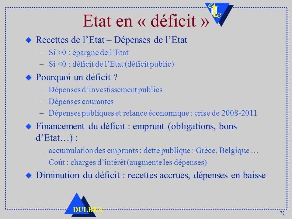78 DULBEA Etat en « déficit » u Recettes de lEtat – Dépenses de lEtat –Si >0 : épargne de lEtat –Si <0 : déficit de lEtat (déficit public) u Pourquoi