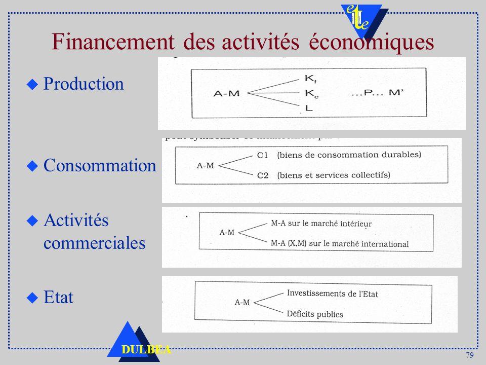 79 DULBEA Financement des activités économiques u Production u Consommation u Activités commerciales u Etat