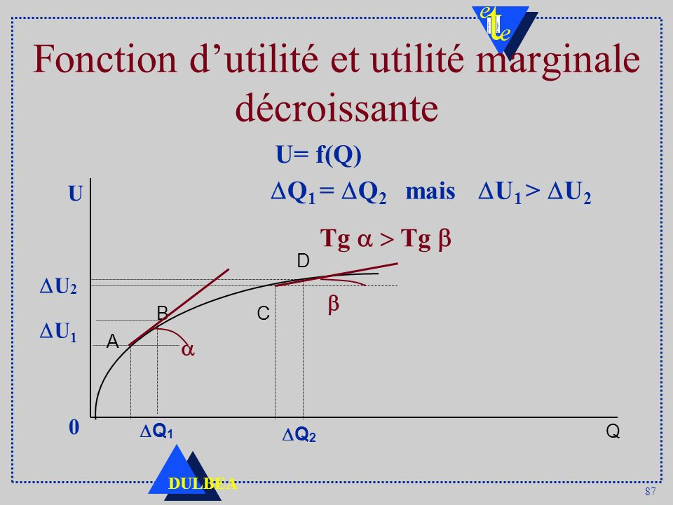 87 DULBEA Fonction dutilité et utilité marginale décroissante U 1 > U 2 Q 1 = Q 2 mais Tg Tg U= f(Q) C D U Q A U 1 U 2 Q 1 0 B Q 2