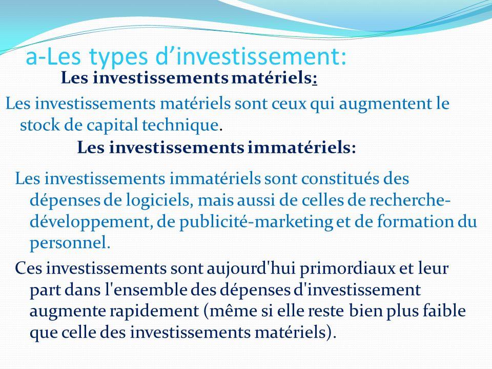 a-Les types dinvestissement: Les investissements matériels: Les investissements matériels sont ceux qui augmentent le stock de capital technique. Les