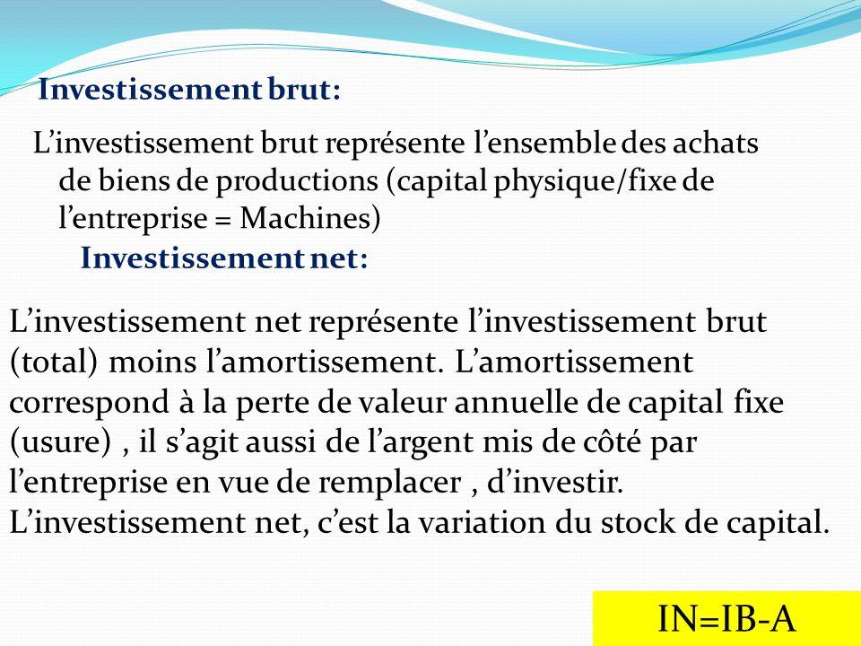 Investissement brut: Linvestissement brut représente lensemble des achats de biens de productions (capital physique/fixe de lentreprise = Machines) In