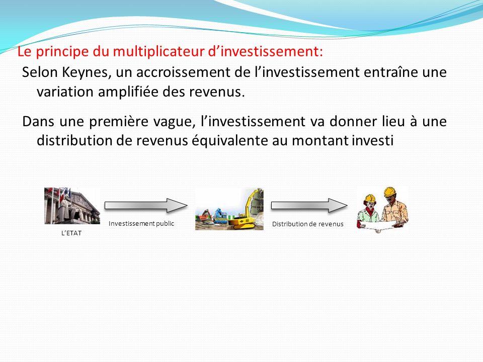 Le principe du multiplicateur dinvestissement: Selon Keynes, un accroissement de linvestissement entraîne une variation amplifiée des revenus. Dans un