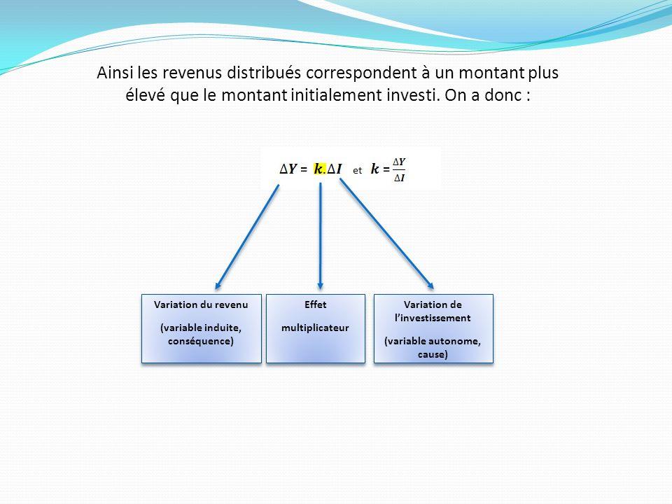 Ainsi les revenus distribués correspondent à un montant plus élevé que le montant initialement investi. On a donc : Variation du revenu (variable indu