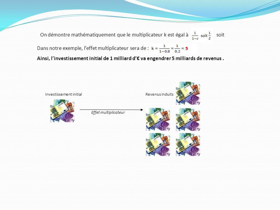 Investissement initialRevenus induits Effet multiplicateur On démontre mathématiquement que le multiplicateur k est égal à soit Dans notre exemple, le