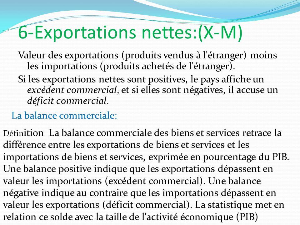 6-Exportations nettes:(X-M) Valeur des exportations (produits vendus à l'étranger) moins les importations (produits achetés de l'étranger). Si les exp
