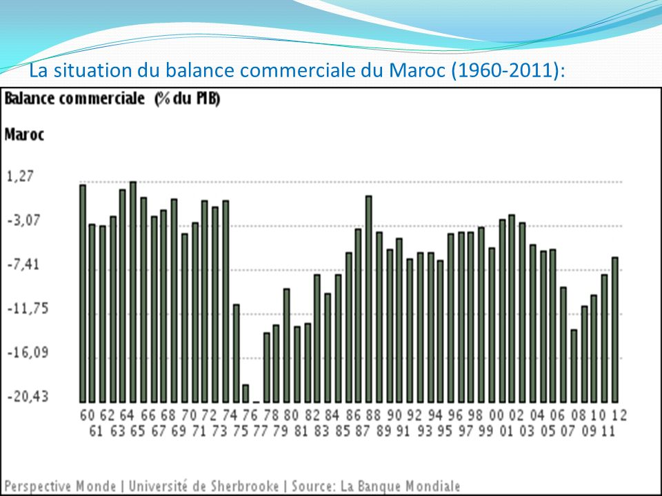 La situation du balance commerciale du Maroc (1960-2011):