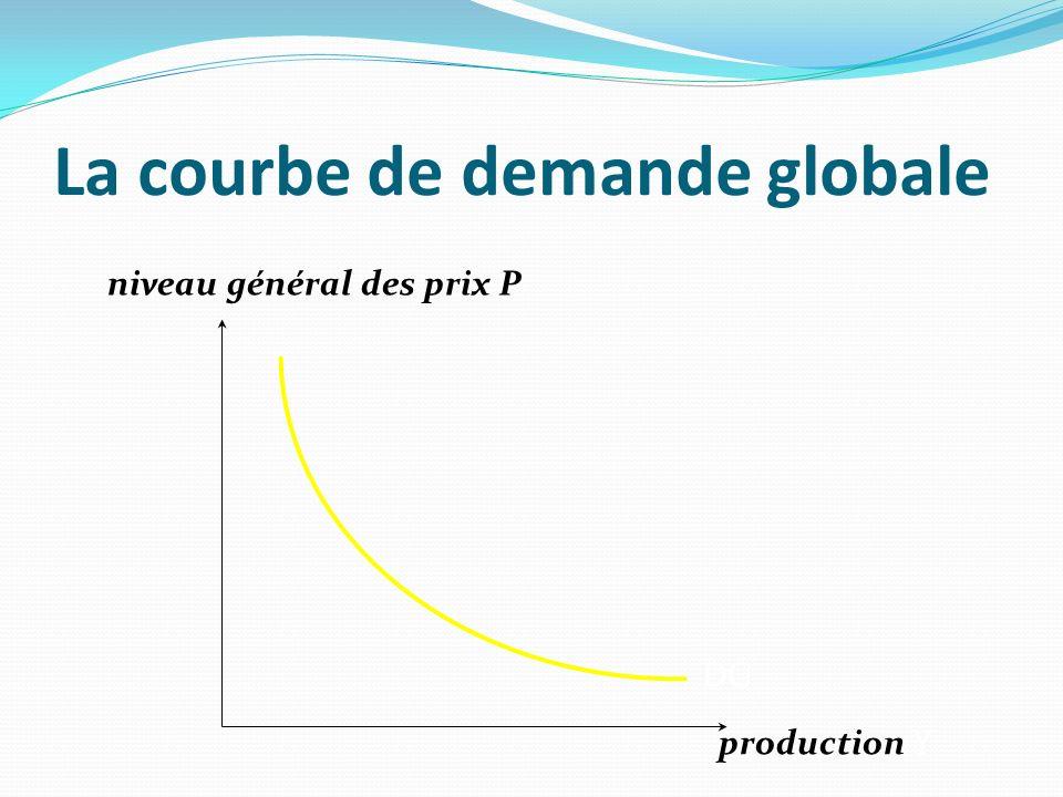 La courbe de demande globale production Y DG niveau général des prix P