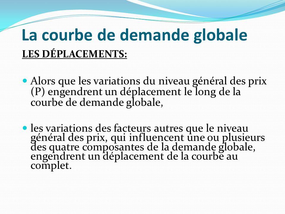 La courbe de demande globale LES DÉPLACEMENTS: Alors que les variations du niveau général des prix (P) engendrent un déplacement le long de la courbe