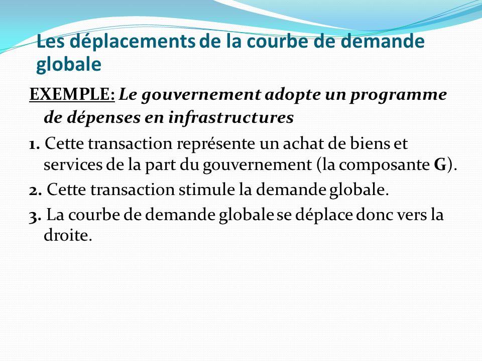 Les déplacements de la courbe de demande globale EXEMPLE: Le gouvernement adopte un programme de dépenses en infrastructures 1. Cette transaction repr