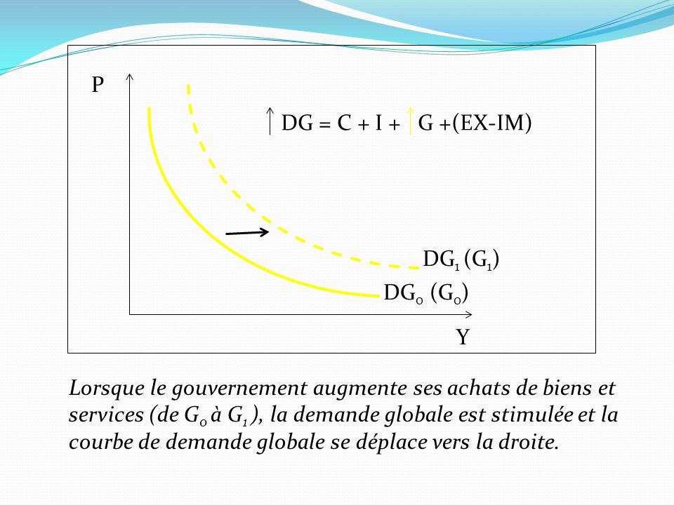 Lorsque le gouvernement augmente ses achats de biens et services (de G 0 à G 1 ), la demande globale est stimulée et la courbe de demande globale se d