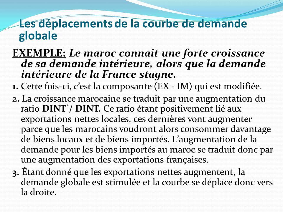 Les déplacements de la courbe de demande globale EXEMPLE: Le maroc connait une forte croissance de sa demande intérieure, alors que la demande intérie